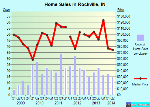 Rockville,IN real estate house value index trend