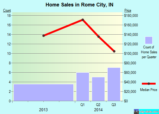 Rome City,IN real estate house value index trend