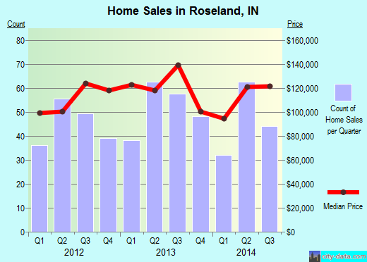 Roseland,IN real estate house value index trend