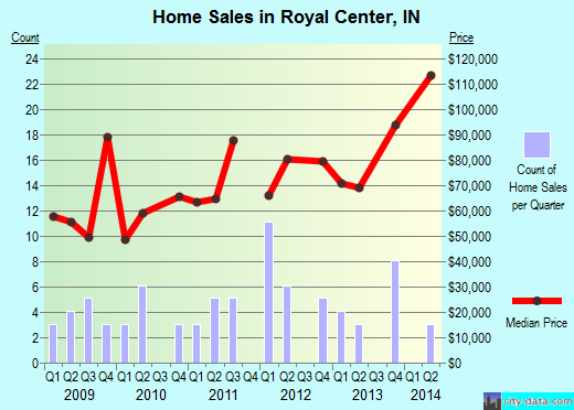Royal Center,IN real estate house value index trend