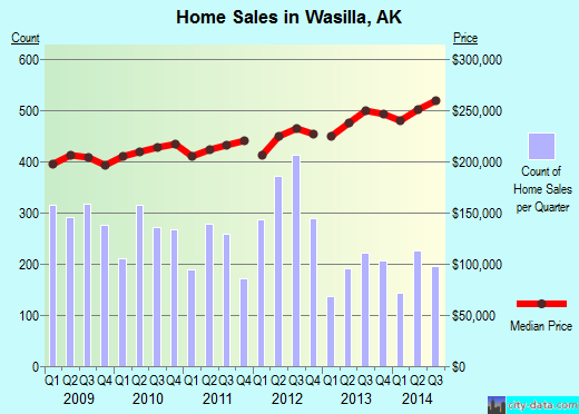 Wasilla,AK real estate house value index trend