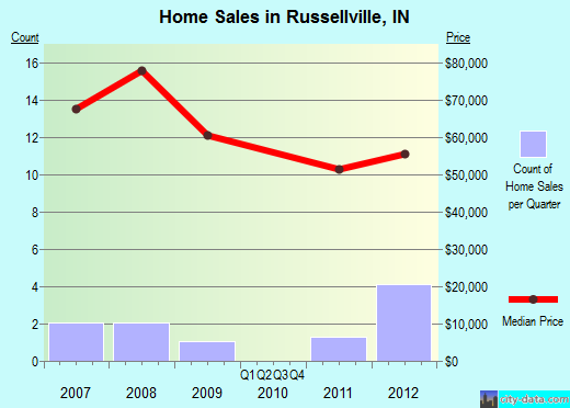 Russellville,IN real estate house value index trend