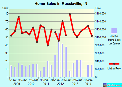 Russiaville,IN real estate house value index trend