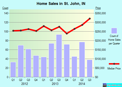 St. John,IN real estate house value index trend