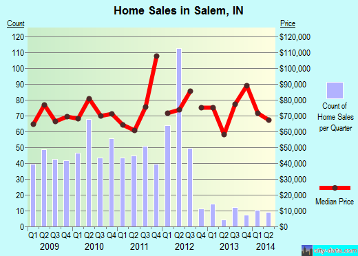 Salem,IN real estate house value index trend