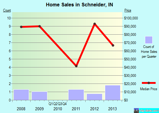 Schneider,IN real estate house value index trend