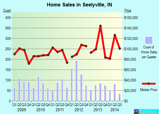 Seelyville,IN real estate house value index trend