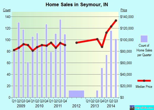 Seymour,IN real estate house value index trend