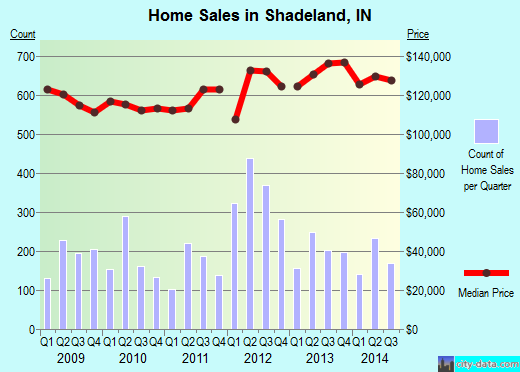 Shadeland,IN real estate house value index trend