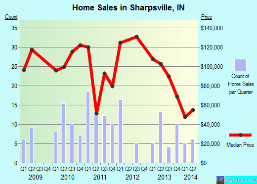 Sharpsville,IN real estate house value index trend