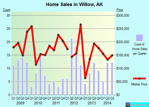 Willow,AK real estate house value index trend