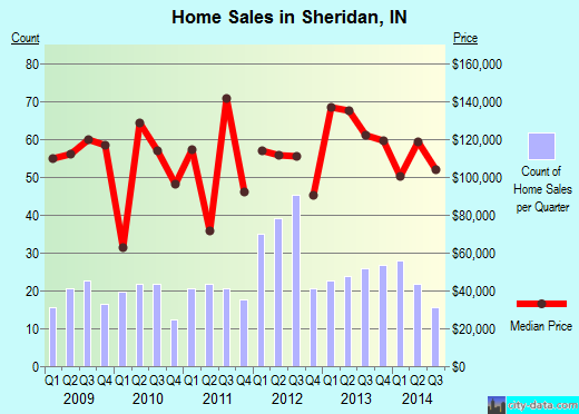 Sheridan,IN real estate house value index trend