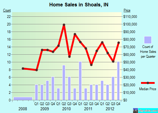 Shoals,IN real estate house value index trend