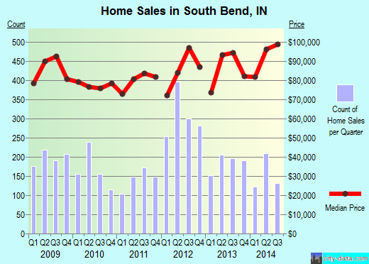 South Bend,IN real estate house value index trend