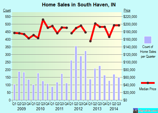 South Haven,IN index of house prices