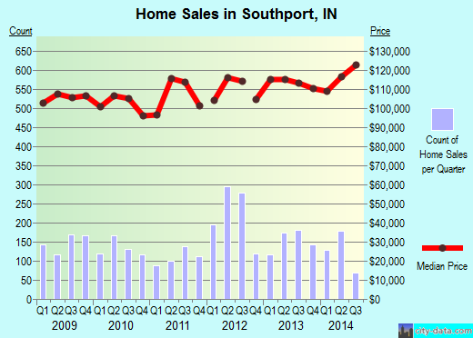 Southport,IN real estate house value index trend