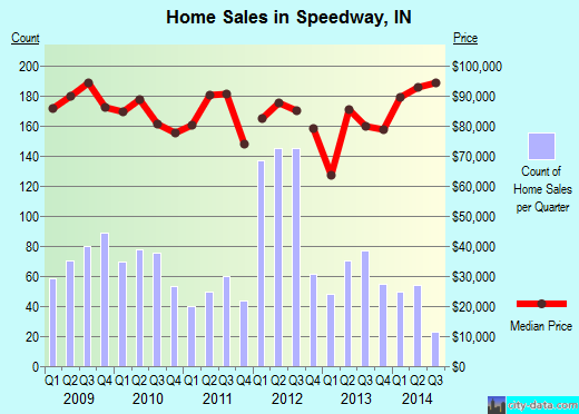Speedway,IN real estate house value index trend