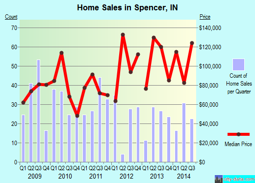 Spencer,IN real estate house value index trend