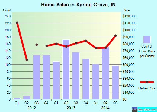 Spring Grove,IN real estate house value index trend