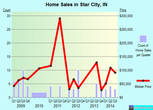 Star City,IN real estate house value index trend