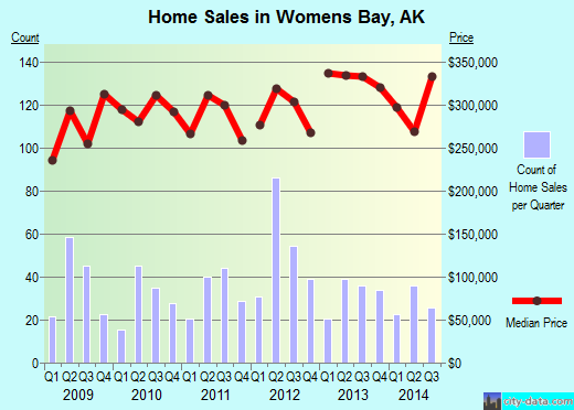 Womens Bay,AK real estate house value index trend