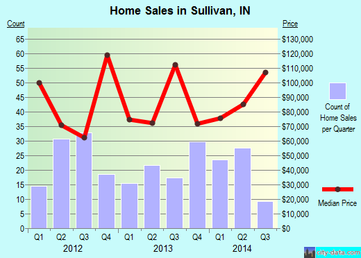 Sullivan,IN index of house prices
