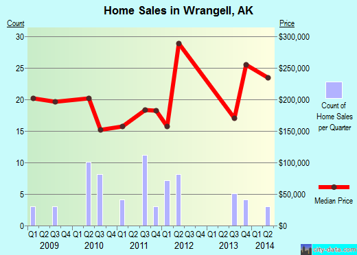 Wrangell,AK real estate house value index trend