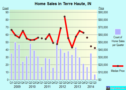 Terre Haute,IN real estate house value index trend