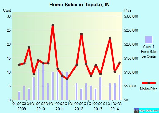 Topeka,IN real estate house value index trend