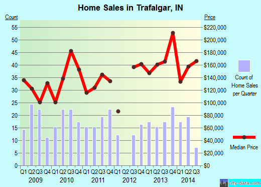 Trafalgar,IN real estate house value index trend