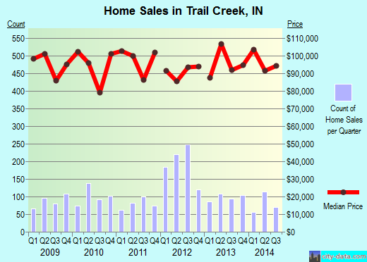 Trail Creek,IN real estate house value index trend