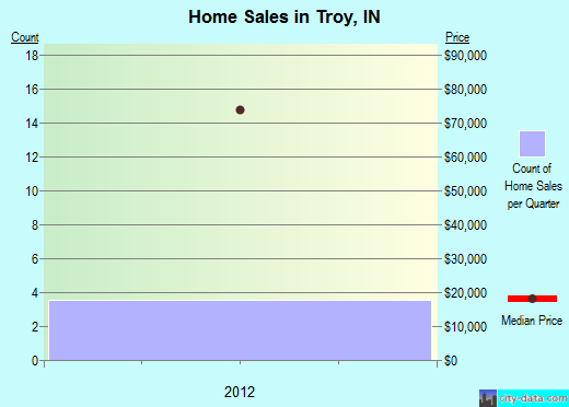 Troy,IN real estate house value index trend