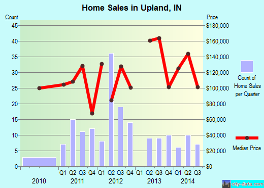 Upland,IN real estate house value index trend