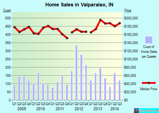 Valparaiso,IN real estate house value index trend