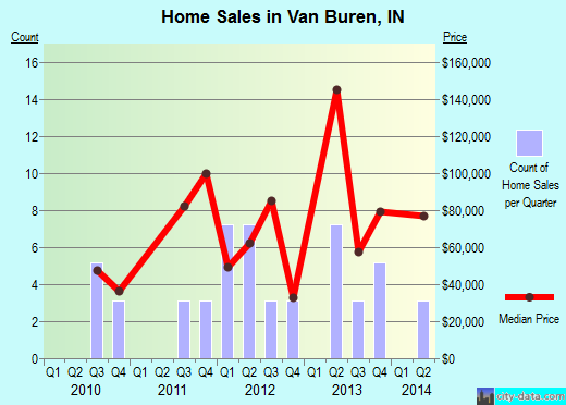 Van Buren,IN index of house prices