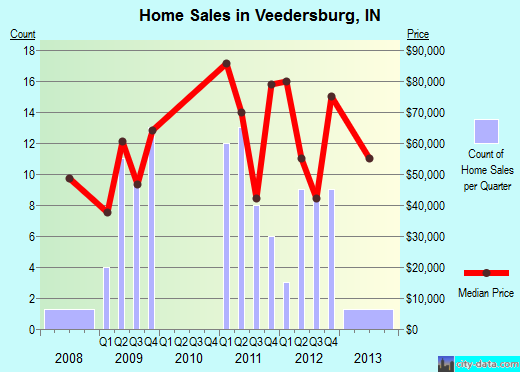 Veedersburg,IN real estate house value index trend