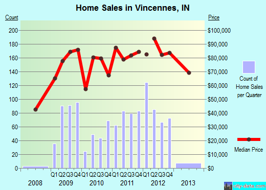 Vincennes,IN real estate house value index trend