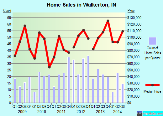Walkerton,IN real estate house value index trend