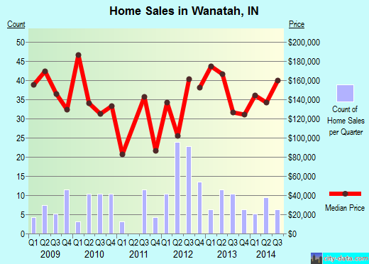 Wanatah,IN real estate house value index trend