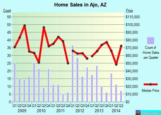 Ajo,AZ real estate house value index trend