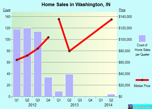 Washington,IN real estate house value index trend