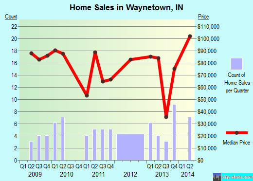 Waynetown,IN real estate house value index trend