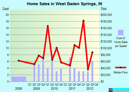West Baden Springs,IN real estate house value index trend