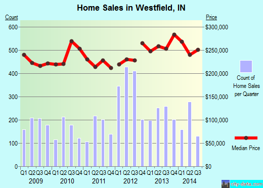 Westfield,IN real estate house value index trend