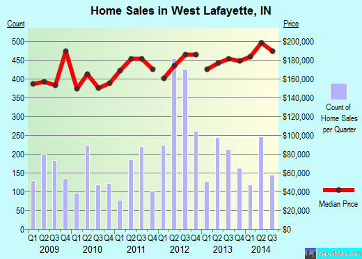 West Lafayette,IN real estate house value index trend