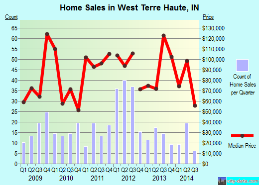 West Terre Haute,IN real estate house value index trend