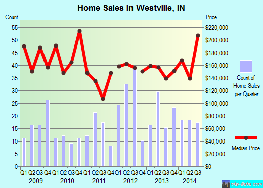 Westville,IN real estate house value index trend