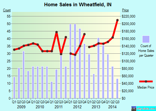 Wheatfield,IN real estate house value index trend