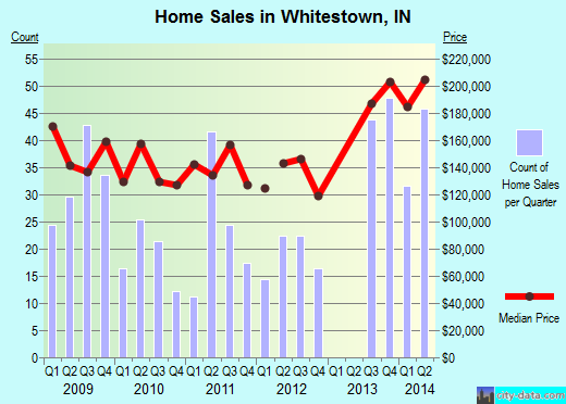 Whitestown,IN real estate house value index trend