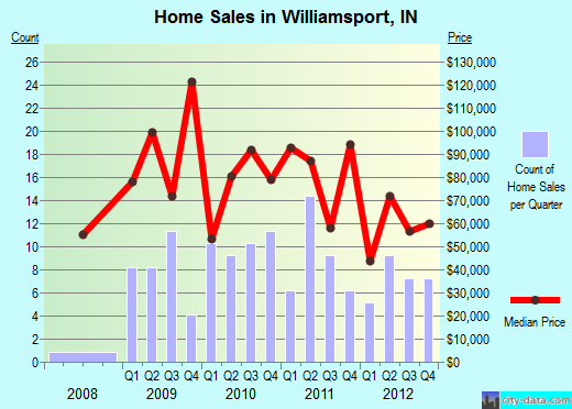 Williamsport,IN real estate house value index trend